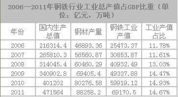 工业总产值gdp_现价总产值 搜狗百科(2)