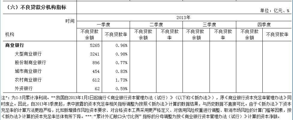 3月末银行业金融机构总资产141.3万亿