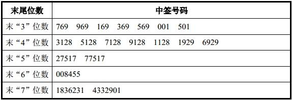 东兴证券等17只新股网上申购中签号出炉