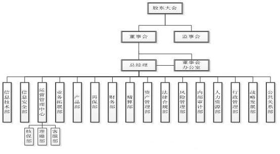 阿里巴巴理组织结构图