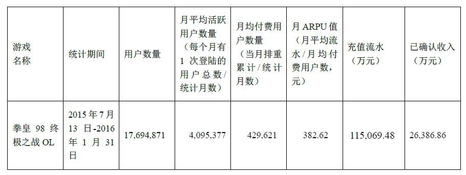 掌趣科技《拳皇98终极之战OL》半年收入达2.6亿
