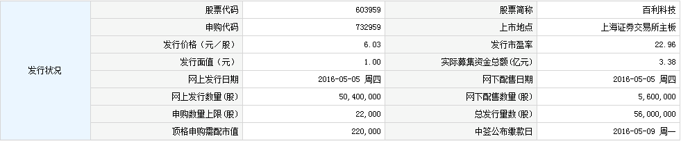 今日新股上市一览表