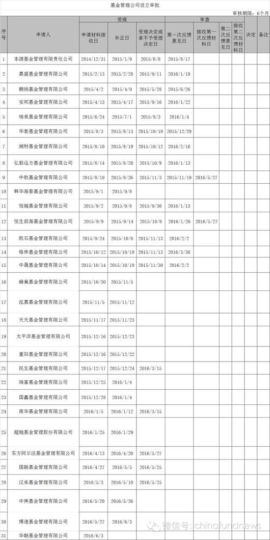 250777 博道基金管理有限公司的设立申请材料于5月27日被证监会接收