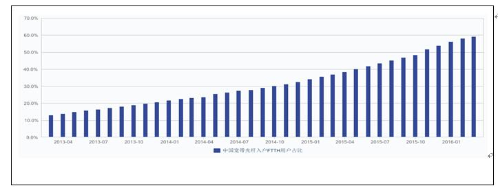 """研究认为,能源领域是中国的经济命脉,而如何创新能源发展领域或路径,实现能智慧能源推进与应用,可以说其正在受到国家战略的支持。   【政策信号】   1、国家能源局2016年2月24号正式颁布了《关于推进""""互联网+""""智慧能源发展的指导意见》。该意见提出, 2016-2018年,着力推进能源互联网试点示范工作:建成一批不同类型、不同规模的试点示范项目。攻克一批重大关键技术与核心装备,能源互联网技术达到国际先进水平。   2、据《经济参考报》6月27日信息显示:在近日举行的国务院政策"""