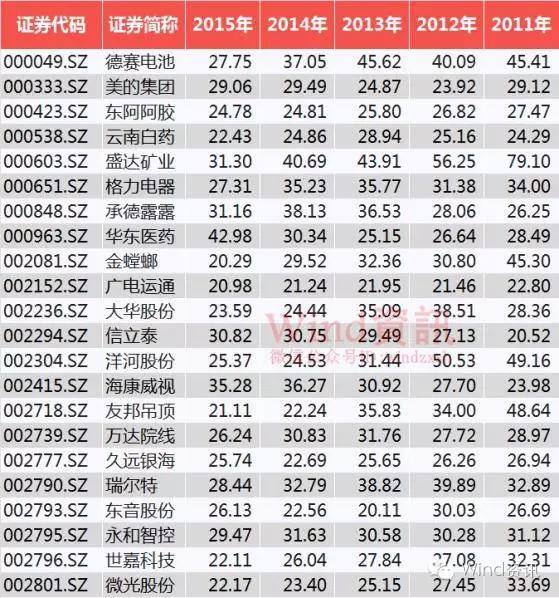 稀缺标的 wbr<wbr><wbr>ROE>20%的股票