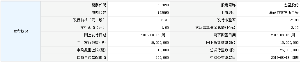 宏盛股份8月31日上交所上市 定位分析
