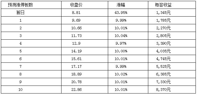 横河模具8月30日创业板上市 定位分析
