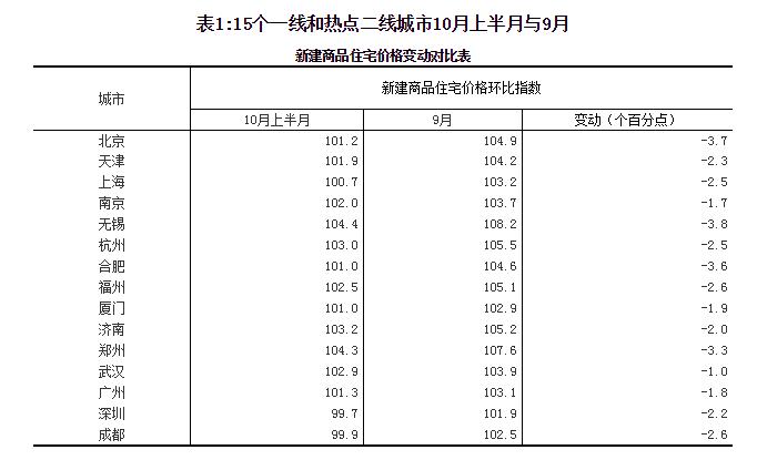 国家统计局:10月份房地产市场明显降温