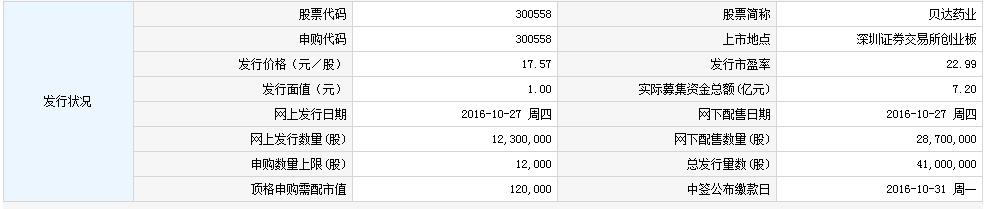 贝达药业明日日申购 300558申购指南一览