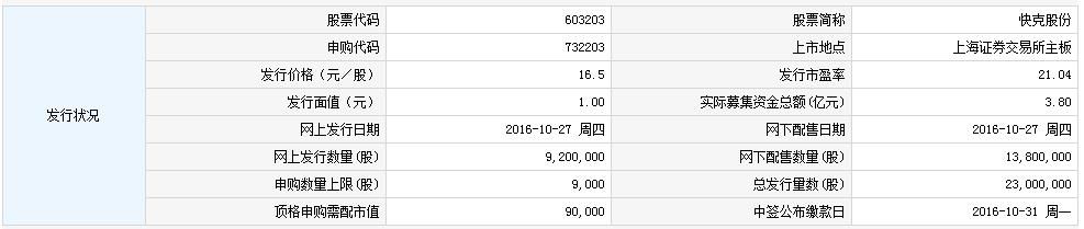 27日新股:快克股份和贝达药业股申购指南