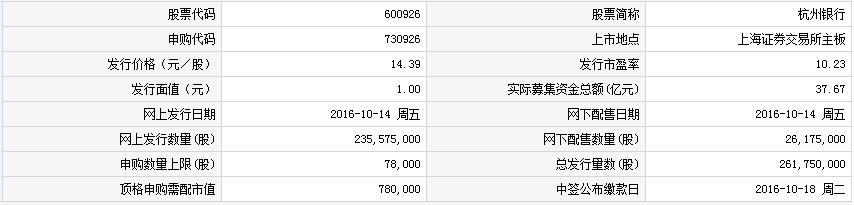 杭州银行27日上交所上市 定位分析