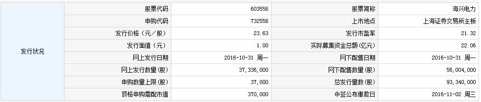 603556海兴电力申购指南