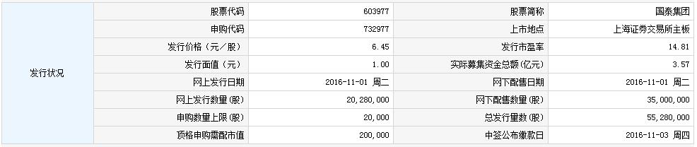 603977国泰集团申购指南