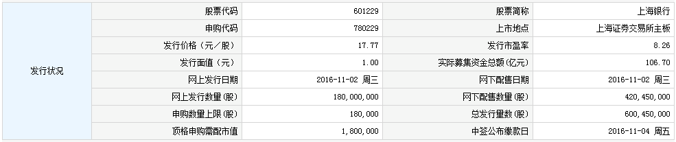 601229上海银行申购指南