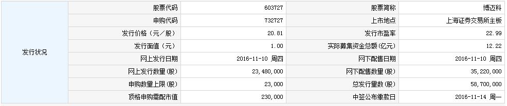 603727博迈科申购指南