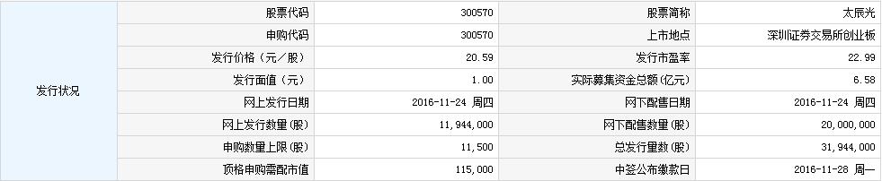 300570太辰光申购指南