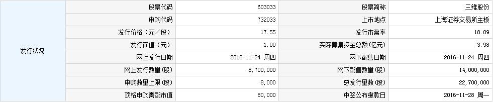 603033三维股份申购指南