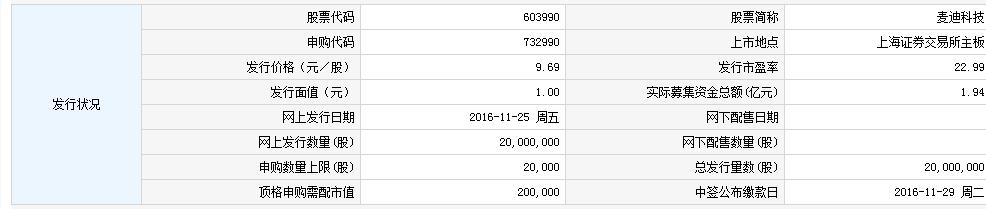 603990麦迪科技申购指南