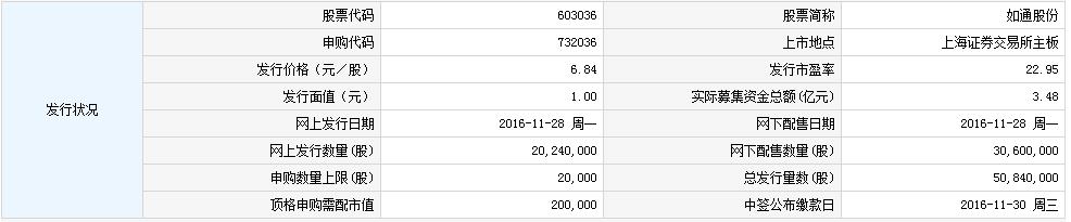 如通股份11月28日发行 申购上限2万股