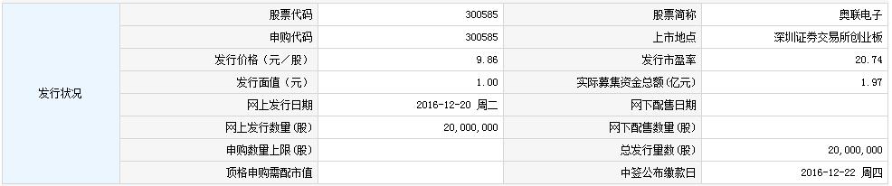 新股300585奥联电子申购指南