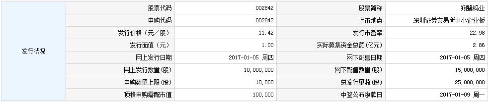 新股002842翔鹭钨业申购指南
