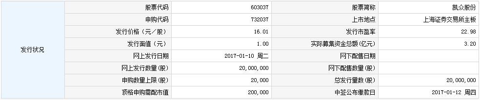 新股732037(603037凯众股份)申购指南
