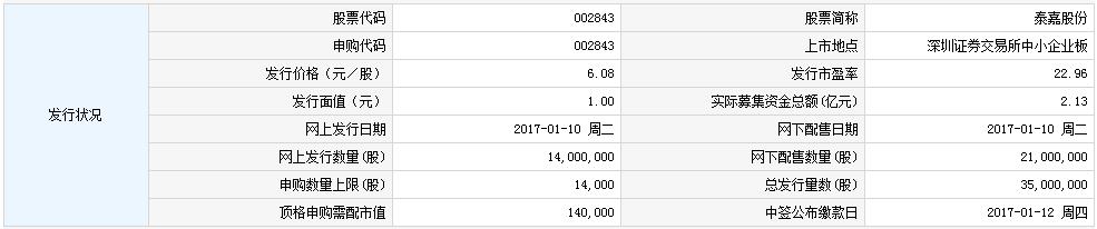 新股002843泰嘉股份申购指南