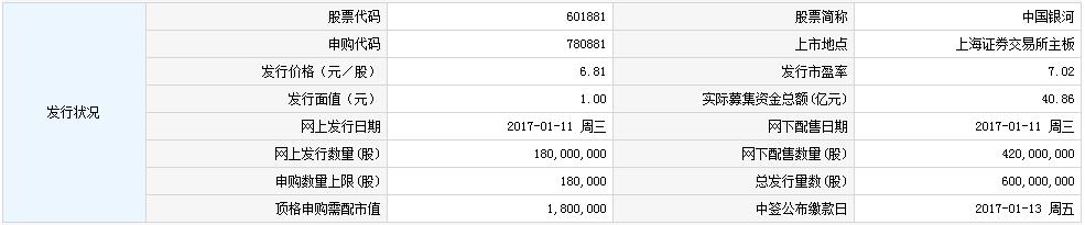 新股720881(601881中国银河)申购指南
