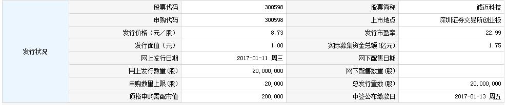 新股300598诚迈科技申购指南