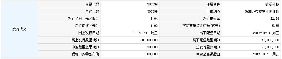 新股300599雄塑科技申购指南