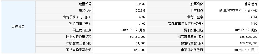 新股002839张家港行申购指南