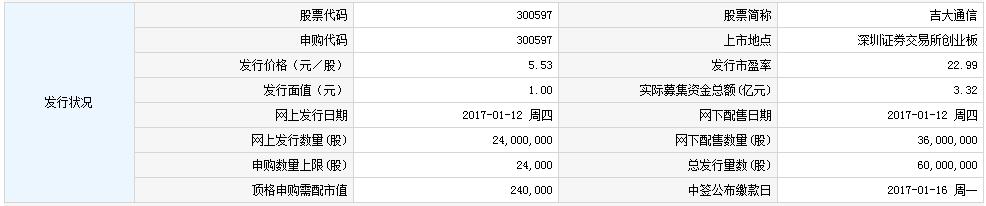 新股300597吉大通信申购指南