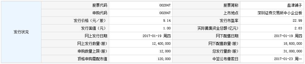 新股002847盐津铺子申购指南