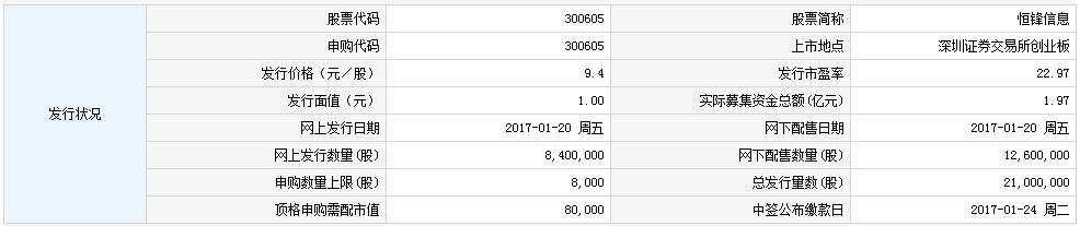 新股300605恒锋信息申购指南