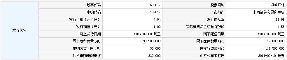 新股732817(603817海峡环保)申购指南