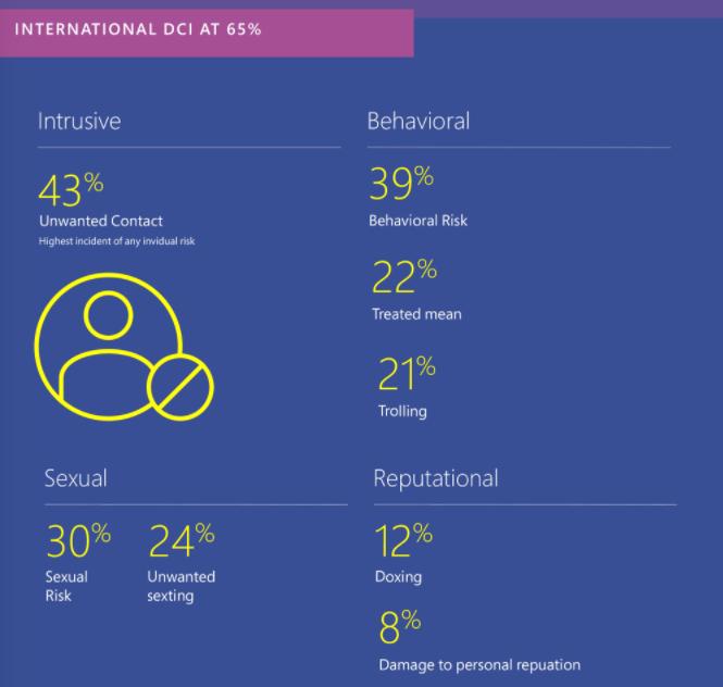"""觉得网上""""喷子""""太多?微软报告称中国网络文明排第八"""