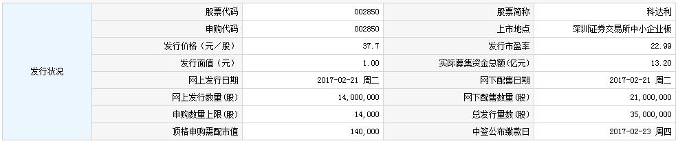 科达利2月21日发行 申购上限1.4万股