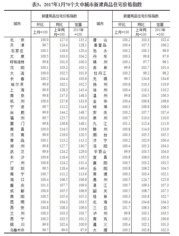 国家统计局:1月份一二线城市房价进一步趋稳