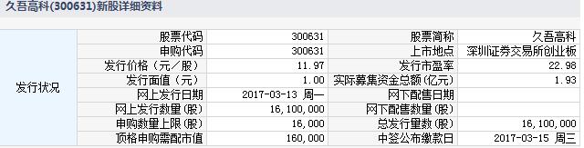 新股300631久吾高科申购指南