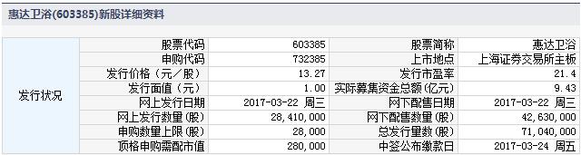 新股732385(603385惠达卫浴)申购指南