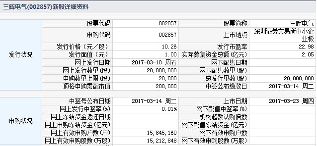 新股002857三晖电气上市定位分析
