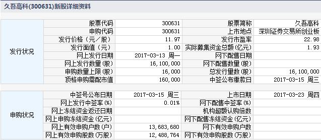 新股300631久吾高科上市定位分析