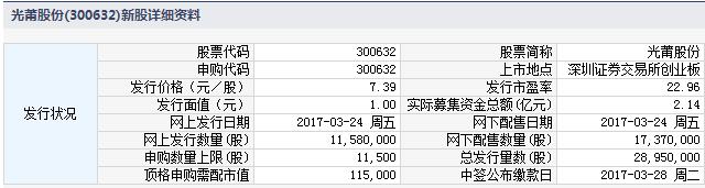 新股300632光莆股份申购指南