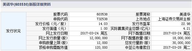 新股732538(603538美诺华)申购指南