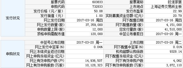 28日新股提示:3股上市 3股缴款