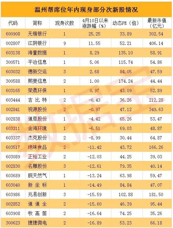 温州帮出货:多股连续一字跌停 29只个股8天跌超20%
