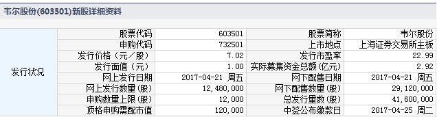新股732501(603501韦尔股份)申购指南