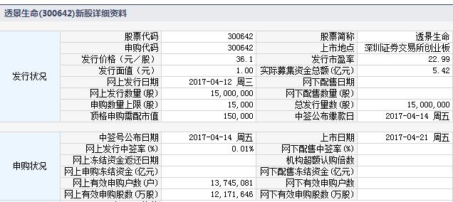 新股300642透景生命上市定位分析
