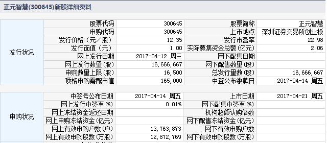 新股300645正元智慧上市定位分析