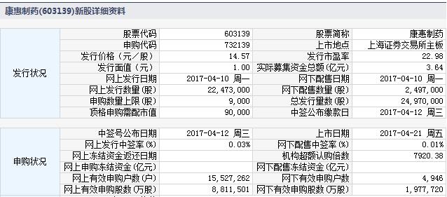 新股732139(603139康惠制药)上市定位分析